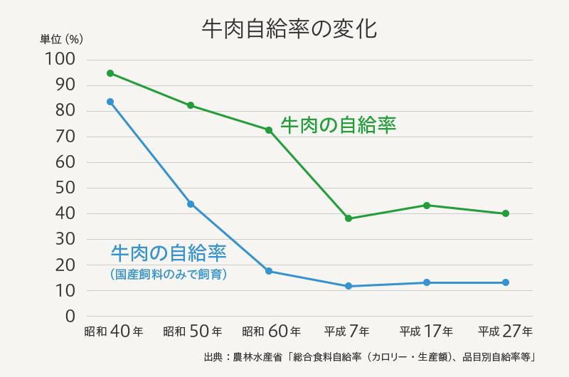 自給 日本 牛肉 率 の